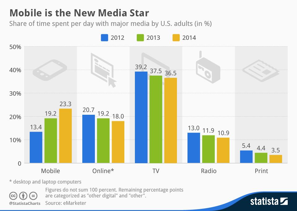 Media Share Time